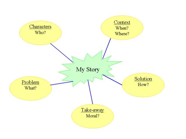 Writing A Story: Using A Mind Map - - Kwiznet Math/Science/English