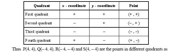 math worksheet : coordinate plane  quadrants  high school mathematics  2  : Math Quadrants Worksheets