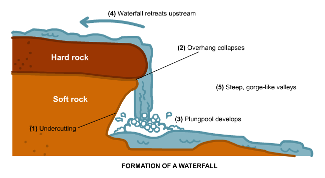 Waterfalls for Waterfall design definition